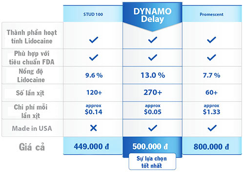 Chai xịt kéo dài thời gian quan hệ Dynamo XTS09 chính hãng nhập khẩu từ Mỹ